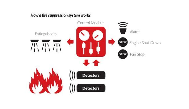 Vehicle Fire Suppression Basics: Control Systems