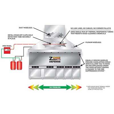Amerex Zone Defense Restaurant Fire Suppression System
