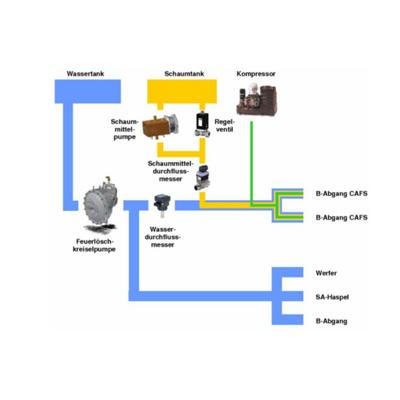 Schlingmann AutoCAFS 3100 Compressed air foam systems