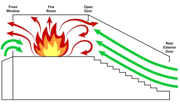 Tactical Consideration: Pushing Fire